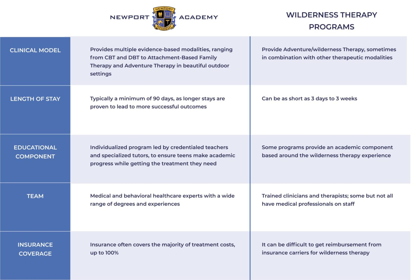 A chart comparing Newport Academy with typical Wilderness Therapy Programs. Row 1, Clinical Model: Newport Provides multiple evidence-based modalities, ranging from CBT and DBT to Attachment-Based Family Therapy and Adventure Therapy in beautiful outdoor settings. Wilderness programs Provide Adventure/wilderness Therapy, sometimes in combination with other therapeutic modalities. Row 2, Length of Stay. Newport Academy: Typically a minimum of 90 days, as longer stays are proven to lead to more successful outcomes. Wilderness programs Can be as short as 3 days to 3 weeks. Row 3 Educational Component. Newport: Individualized program led by credentialed teachers and specialized tutors, to ensure teens make academic progress while getting the treatment they need, Wilderness programs: Some programs provide an academic component based around the wilderness therapy experience. Row 4, Team. Newport: Medical and behavioral healthcare experts with a wide range of degrees and experiences. Wilderness programs: Trained clinicians and therapists; some but not all have medical professionals on staff. Row 5: Insurance Coverage. Newport: Insurance often covers the majority of treatment costs, up to 100%. Wilderness programs: It can be difficult to get reimbursement from insurance carriers for wilderness therapy.