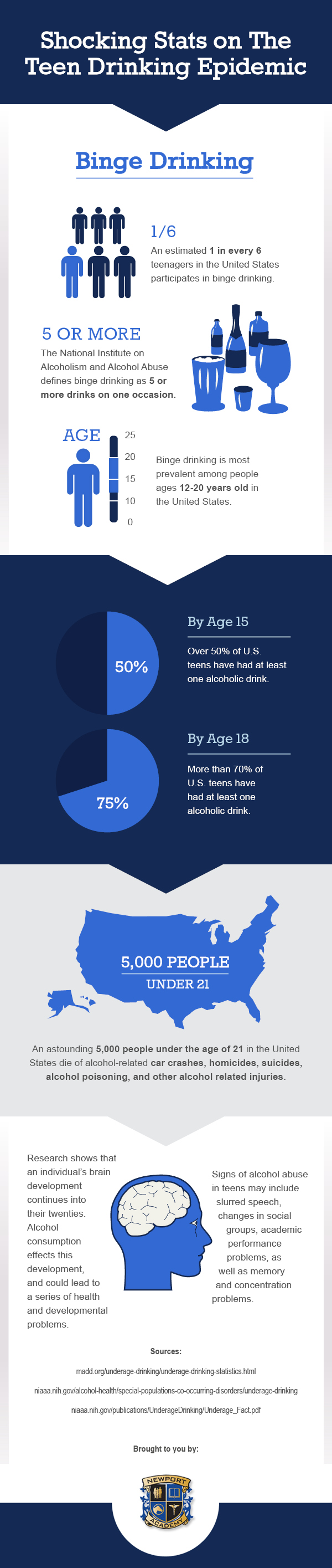 Infographic: Stats on Teen Drinking Epidemic